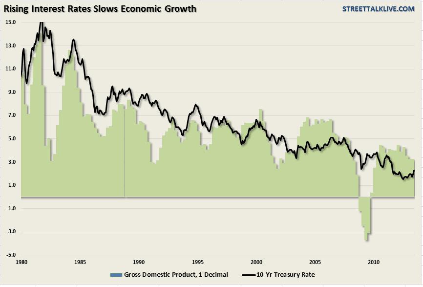 GDP-InterestRates-#1