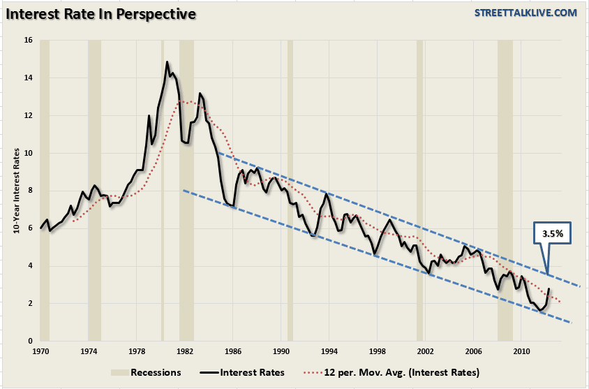 Interest-Rate-Trend-#3