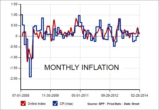 MIT inflation