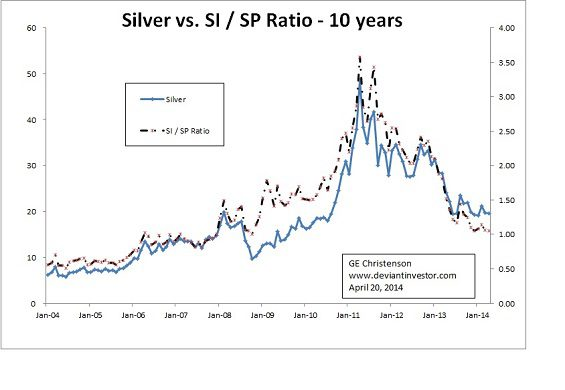silver to SP500 ratio 1
