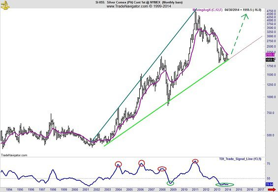 silver to SP500 ratio 4
