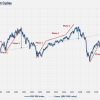 S&P-500-3-Stages-Bull-Markets-052814