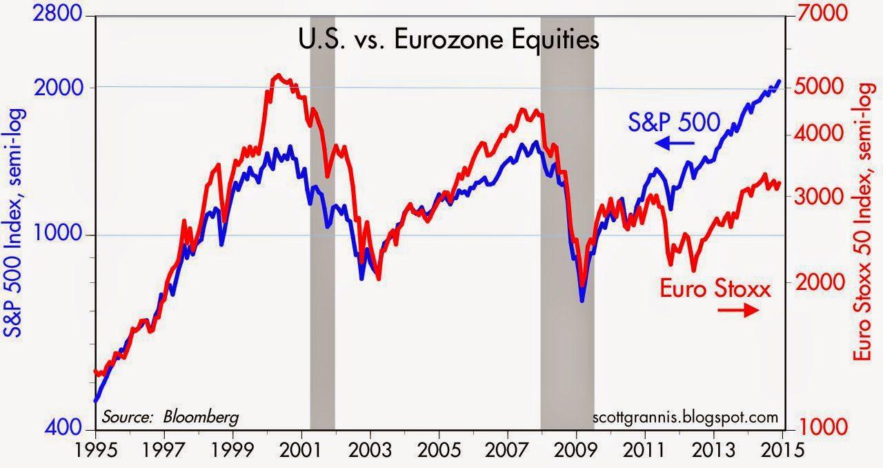 US vs euro equities