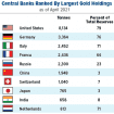 New Data: Which Countries Have The Most Gold?